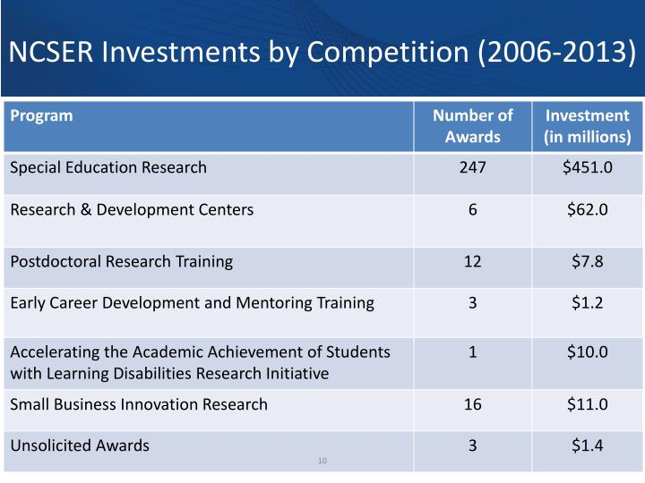 NCSER Investments by