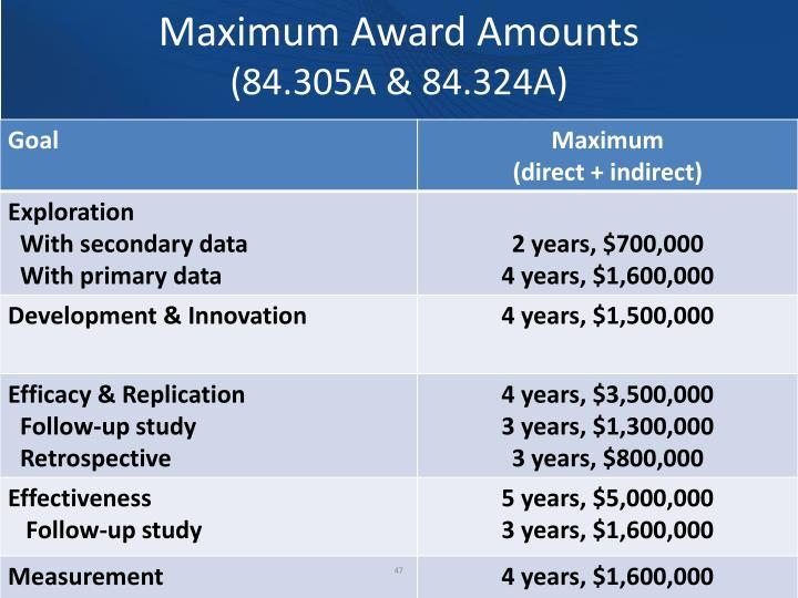 Maximum Award Amounts