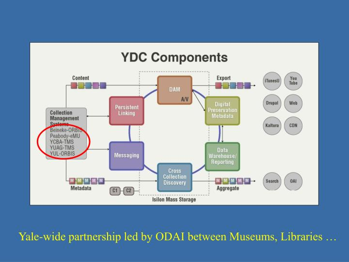 Yale-wide partnership led by ODAI between Museums, Libraries …