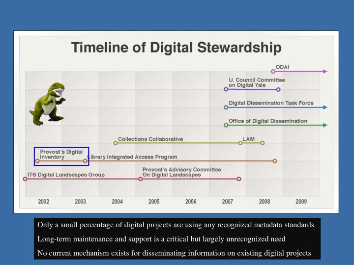 Only a small percentage of digital projects are using any recognized metadata standards