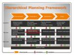 hierarchical planning framework
