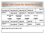 order life cycle for make to order