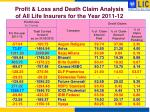 profit loss and death claim analysis of all life insurers for the year 2011 12