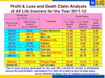 profit loss and death claim analysis of all life insurers for the year 2011 121