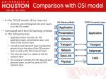 comparison with osi model