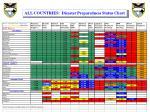 all countries disaster preparedness status chart