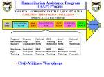 humanitarian assistance program hap process