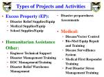 types of projects and activities