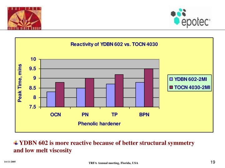 YDBN 602 is more reactive because of better structural symmetry and low melt viscosity