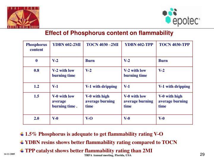 Effect of Phosphorus content on flammability