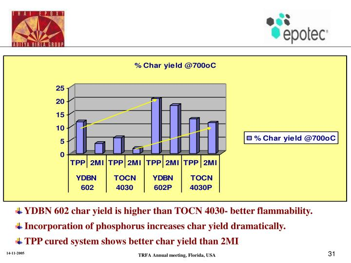 YDBN 602 char yield is higher than TOCN 4030- better flammability.