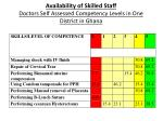 availability of skilled staff doctors self assessed competency levels in one district in ghana