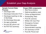 establish your gap analysis