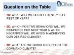 question on the table