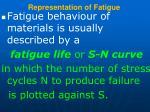 representation of fatigue