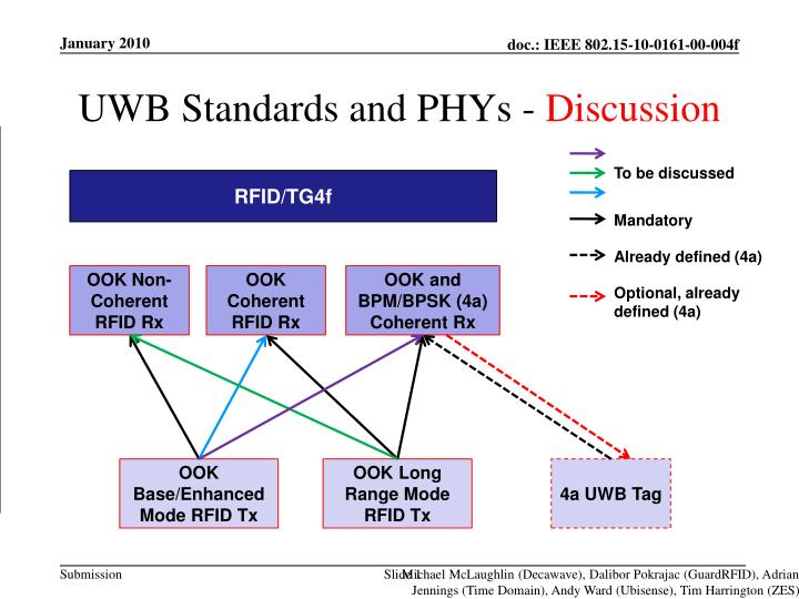 uwb standards and phys discussion n.