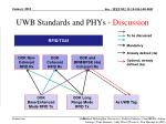 uwb standards and phys discussion