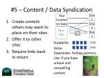 5 content data syndication
