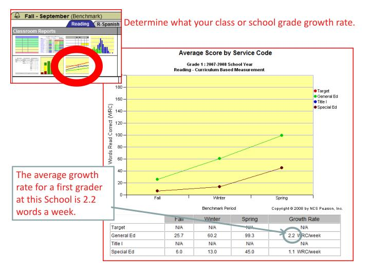 Determine what your class or school grade growth rate.