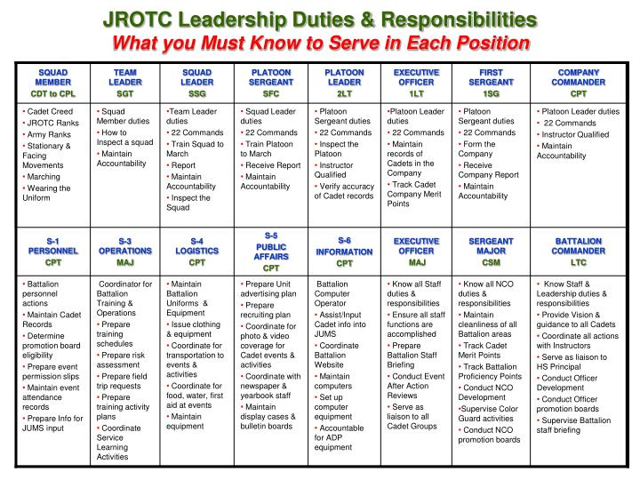 jrotc leadership duties responsibilities what you must know to serve in each position n.