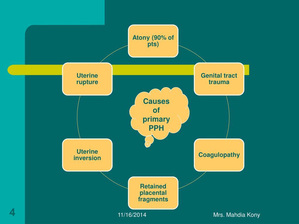 PPT - Postpartum Hemorrhage PowerPoint Presentation - ID ...