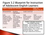 figure 3 2 blueprint for instruction of adolescent english learners