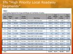 5 high priority local roadway segments