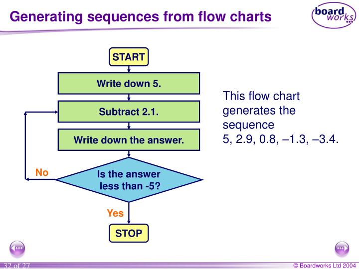 Generating sequences from flow charts