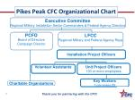 pikes peak cfc organizational chart