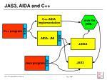 jas3 aida and c
