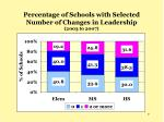 percentage of schools with selected number of changes in leadership 2003 to 2007