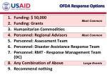 ofda response options