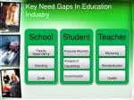key need gaps in education industry