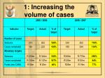 1 increasing the volume of cases