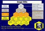 image iods