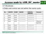 accesses made by ahb hc master