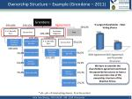ownership structure example grendene 2011