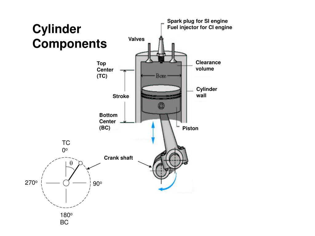 PPT - Four Stroke SI Engine PowerPoint Presentation - ID:6702693
