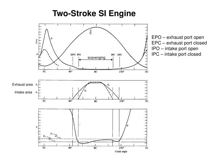 Two Stroke SI Engine
