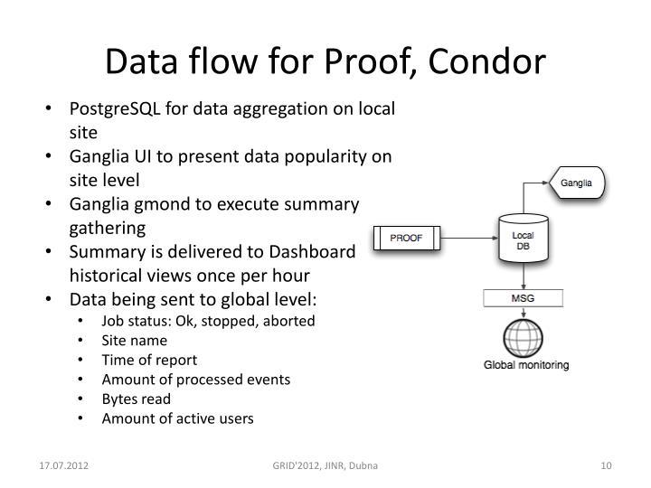 Data flow for