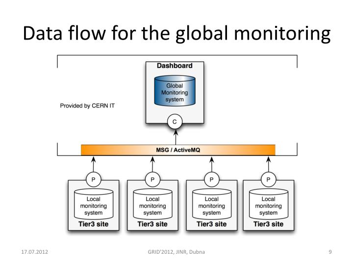 Data flow for the global monitoring