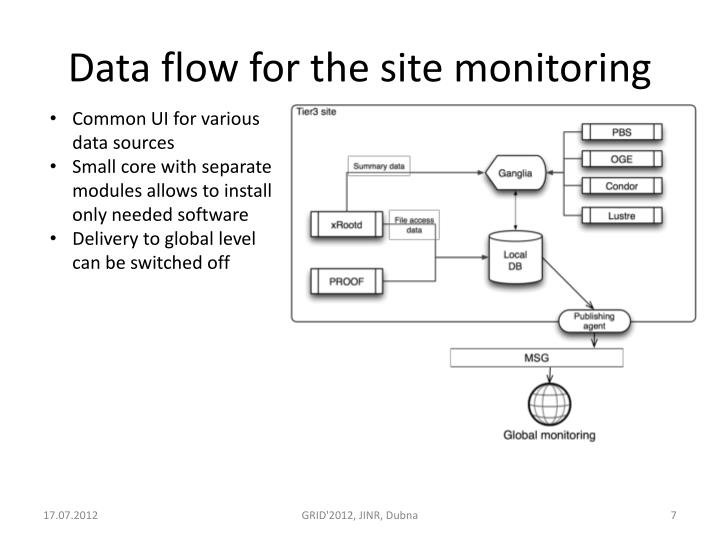 Data flow for the site monitoring