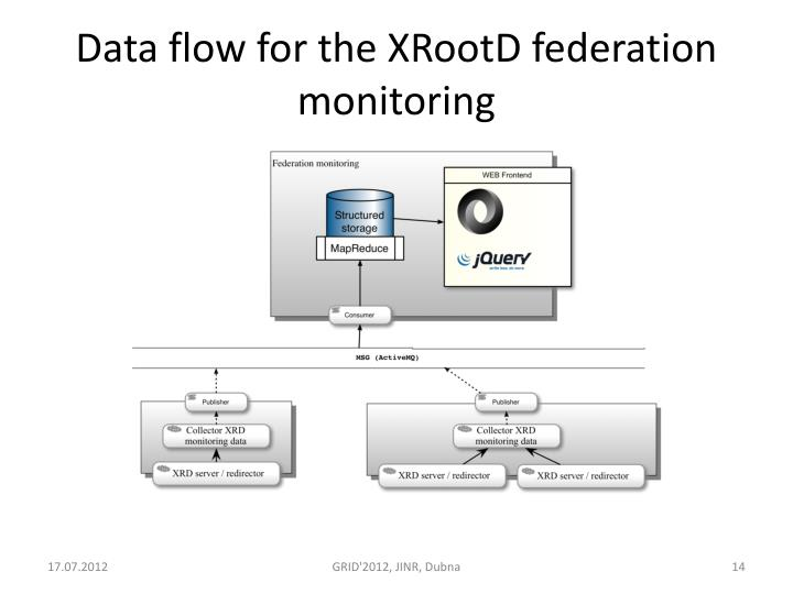 Data flow for the XRootD federation monitoring