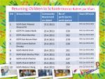 returning children to schools district rahim yar khan