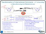 transformation of international commerce 2 nd unbundling in manufacturing and related service