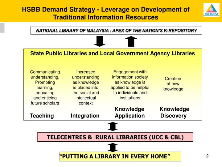 HSBB Demand Strategy - Leverage on Development of Traditional Information Resources