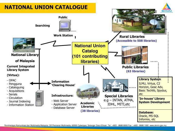 NATIONAL UNION CATALOGUE