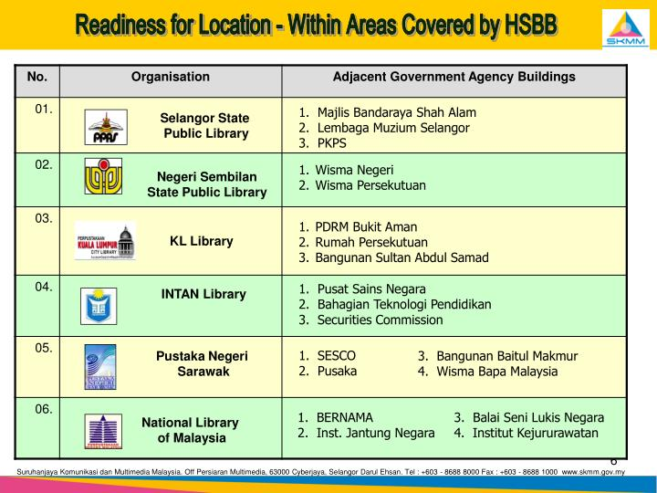 Readiness for Location - Within Areas Covered by HSBB