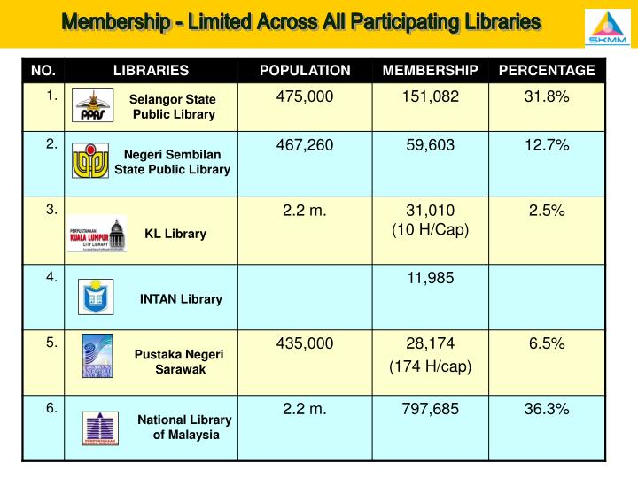 Membership - Limited Across All Participating Libraries
