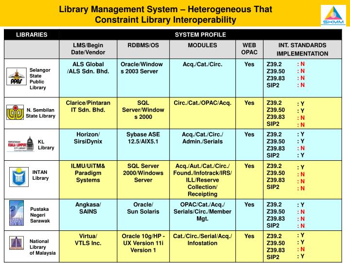 Library Management System – Heterogeneous That